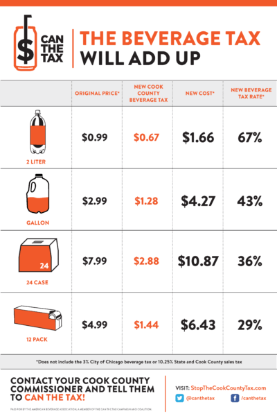 Chart by American Beverage Association showing impact of the Toni Preckwinkle Cook County Tax Hike.