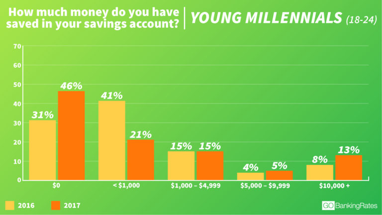 © GOBankingRates - Young Millennials