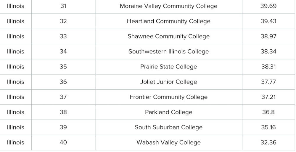 WalletHub's 10 worst community colleges in Illinois, based on national performance and statewide performance.
