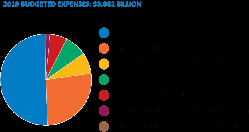 RTA Budget, chart