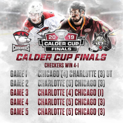 Recap of the five game series in which Charlotte Checkers won the Calder Cup Trophy from the Chicago Wolves