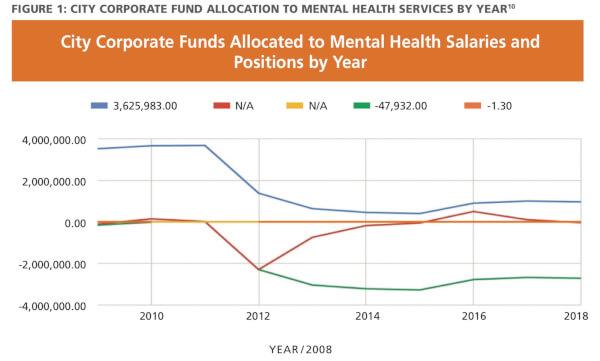 Lightfoot follows Emanuel failure on mental health services