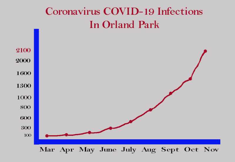 Chart showing steady increase in Coronavirus COVID-19 infections in Orland Park, according to IDPH data