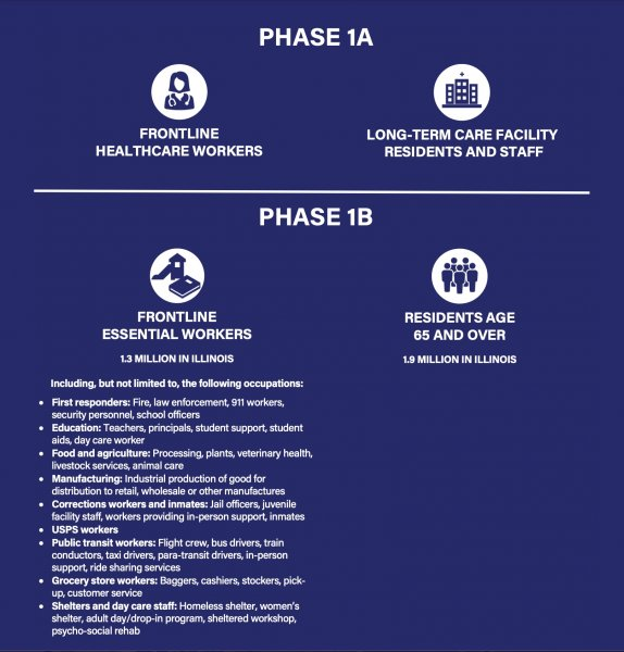 Illinois COVID-19 Phase 1A and Phase 1B procedures. Courtesy of the STate of Illinois