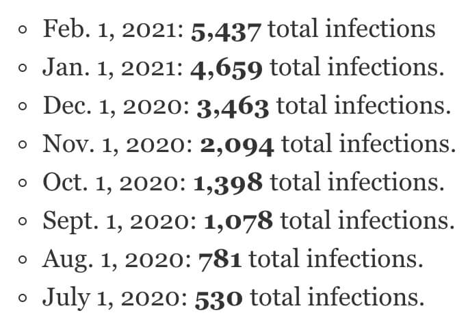 Coronavirus COVID-19 infections in Orland Park since June 1, 2020 through Feb. 1, 2021 according to the IDPH.